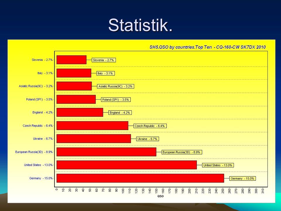 Statistik.