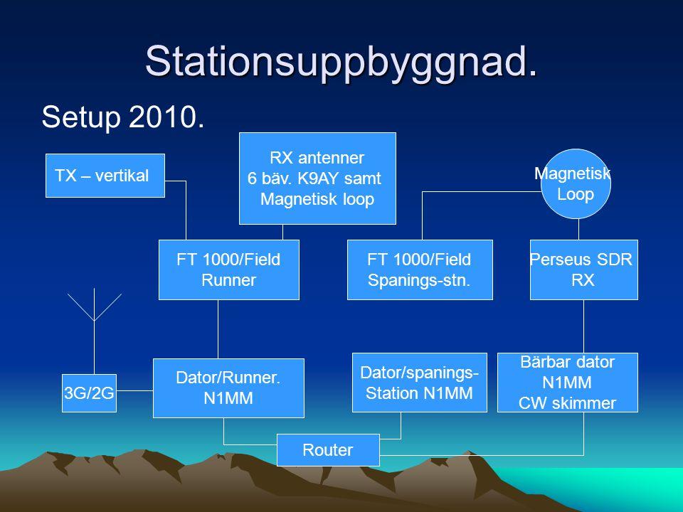 Stationsuppbyggnad. Setup 2010. Dator/Runner. N1MM FT 1000/Field Runner Dator/spanings- Station N1MM FT 1000/Field Spanings-stn. 3G/2G Router Bärbar d