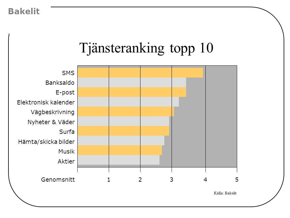 Tjänsteranking topp 10 Bakelit Källa: Bakelit SMS Banksaldo E-post Elektronisk kalender Vägbeskrivning Nyheter & Väder Surfa Hämta/skicka bilder Musik