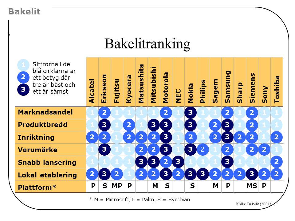 Bakelit * M = Microsoft, P = Palm, S = Symbian Bakelitranking Källa: Bakelit (2001)