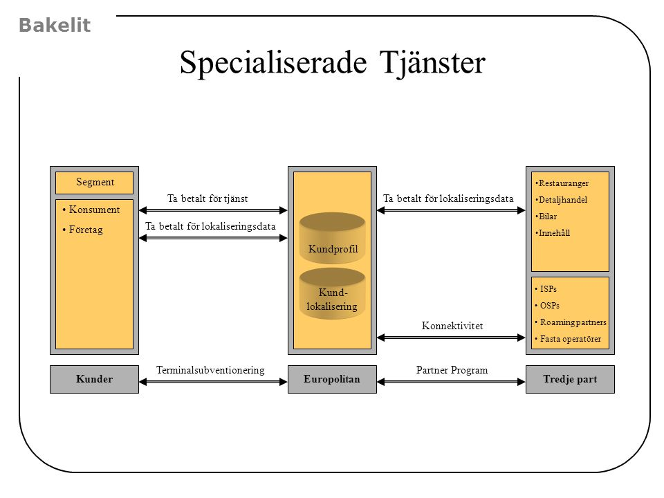 Specialiserade Tjänster Kunder • Konsument • Företag EuropolitanTredje part •Restauranger •Detaljhandel •Bilar •Innehåll Segment Ta betalt för lokalis