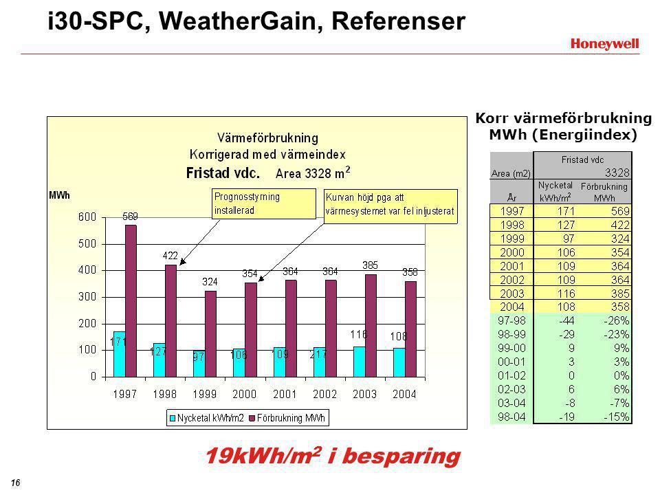 16 Korr värmeförbrukning MWh (Energiindex) i30-SPC, WeatherGain, Referenser 19kWh/m 2 i besparing