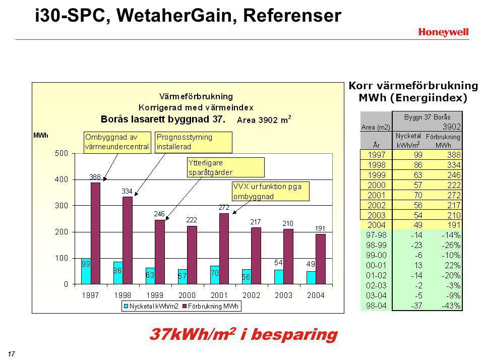 17 Korr värmeförbrukning MWh (Energiindex) i30-SPC, WetaherGain, Referenser 37kWh/m 2 i besparing