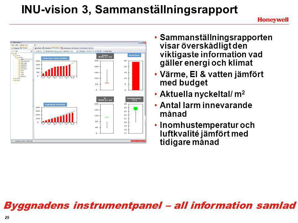 29 INU-vision 3, Sammanställningsrapport •Sammanställningsrapporten visar överskådligt den viktigaste information vad gäller energi och klimat •Värme,