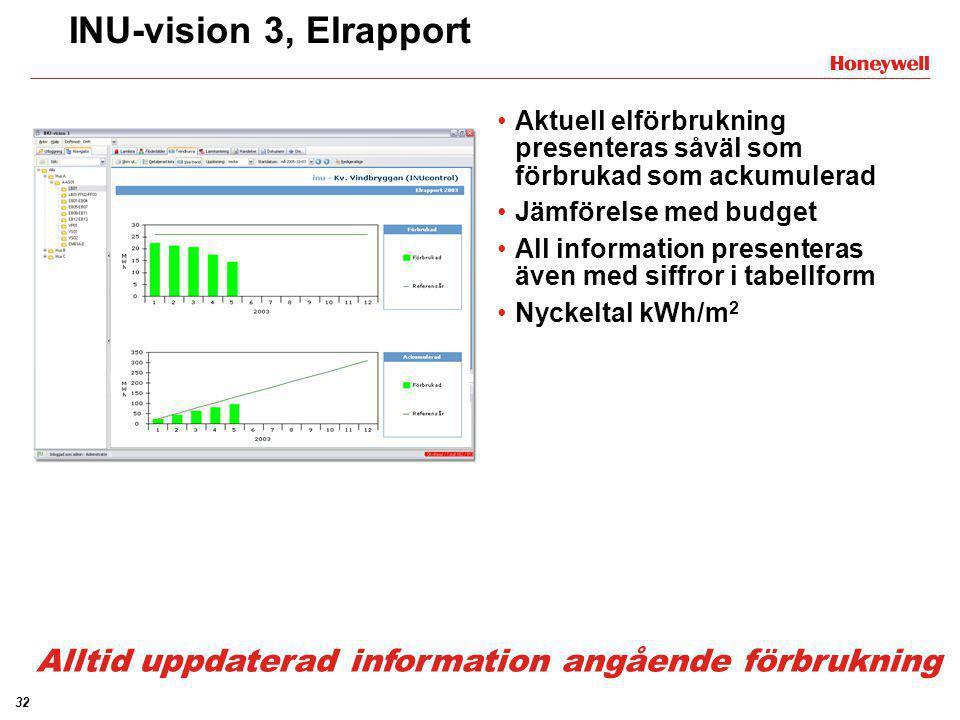 32 INU-vision 3, Elrapport •Aktuell elförbrukning presenteras såväl som förbrukad som ackumulerad •Jämförelse med budget •All information presenteras