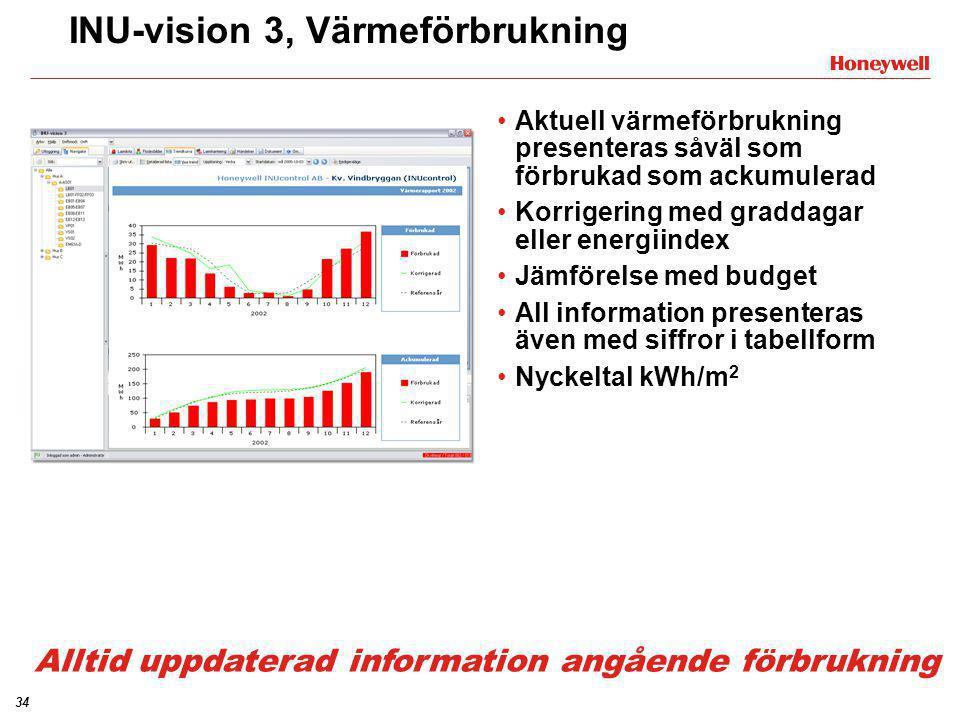 34 INU-vision 3, Värmeförbrukning •Aktuell värmeförbrukning presenteras såväl som förbrukad som ackumulerad •Korrigering med graddagar eller energiind