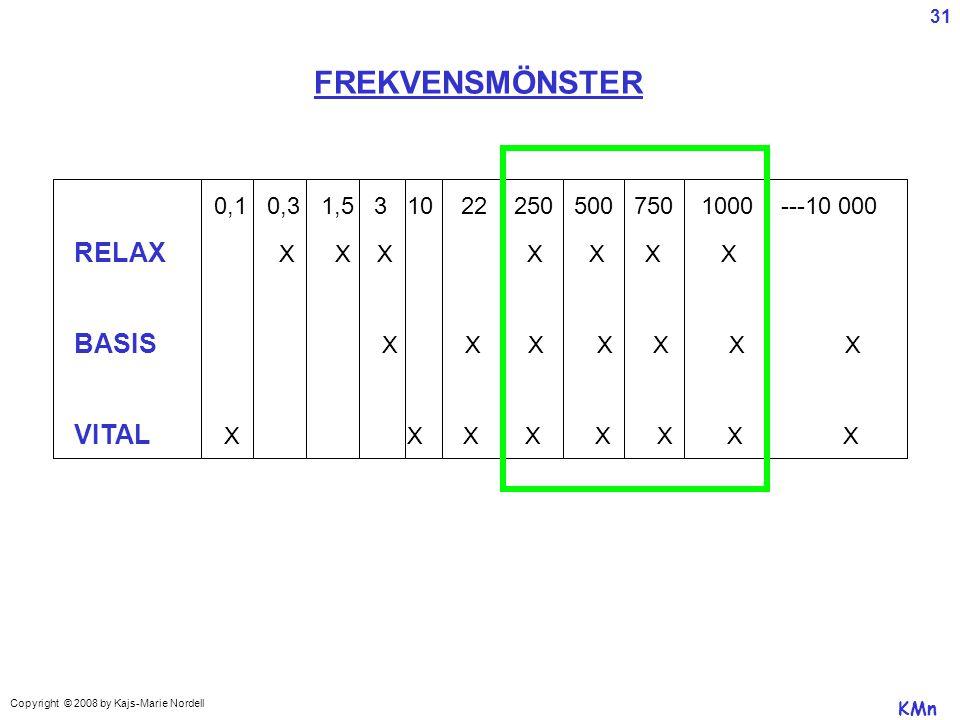 0,1 0,3 1,5 3 10 22 250 500 750 1000 ---10 000 RELAX X X X X X X X BASIS X X X X X X X VITAL X X X X X X X X FREKVENSMÖNSTER KMn Copyright © 2008 by Kajs-Marie Nordell 31