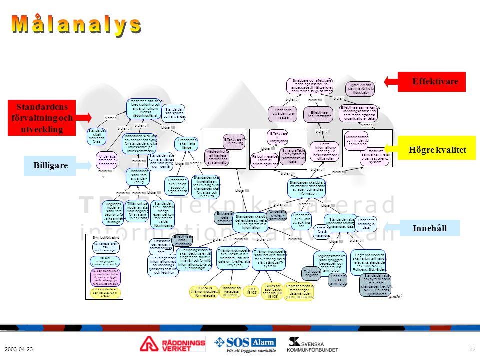2003-04-2311 Standardens förvaltning och utveckling Billigare Högre kvalitet Effektivare Innehåll