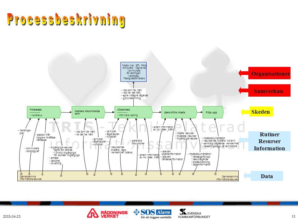 2003-04-2313 OrganisationerSamverkan Skeden Rutiner Resurser Information Data