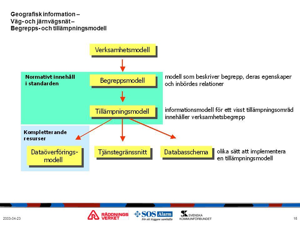 2003-04-2315 Geografisk information – Väg- och järnvägsnät – Begrepps- och tillämpningsmodell