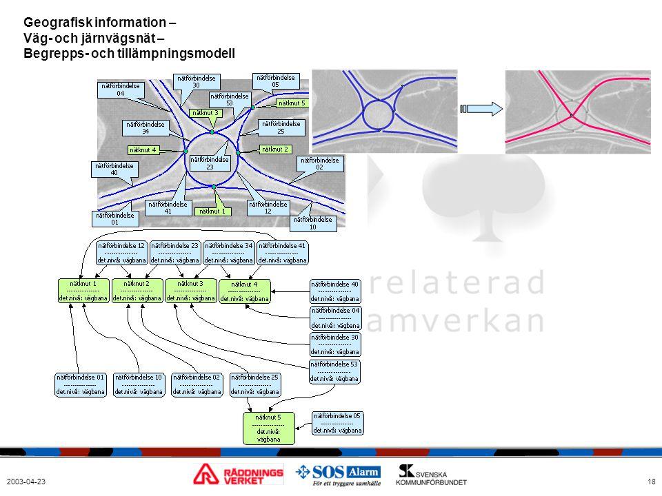 2003-04-2318 Geografisk information – Väg- och järnvägsnät – Begrepps- och tillämpningsmodell