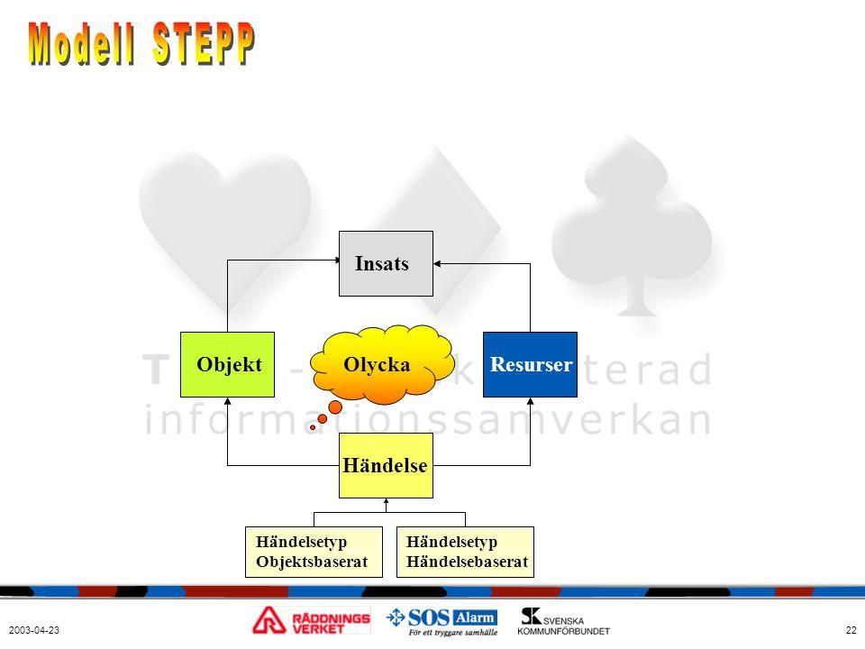 2003-04-2322 Resurser Händelse Objekt Händelsetyp Objektsbaserat Händelsetyp Händelsebaserat Olycka Insats