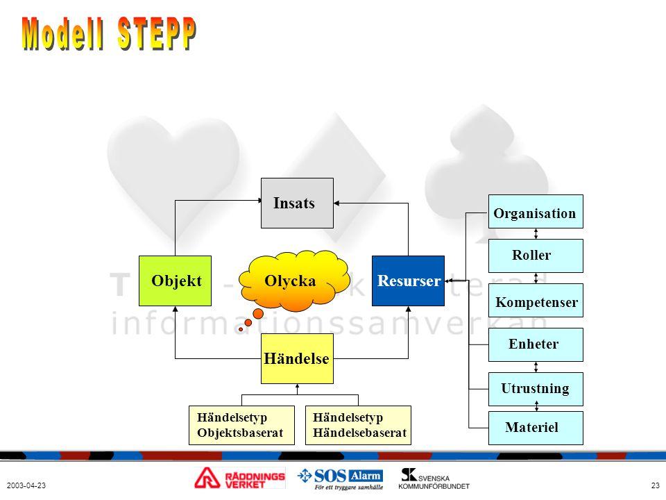 2003-04-2323 Organisation Roller Enheter Utrustning Kompetenser Resurser Händelse Objekt Händelsetyp Objektsbaserat Händelsetyp Händelsebaserat Olycka