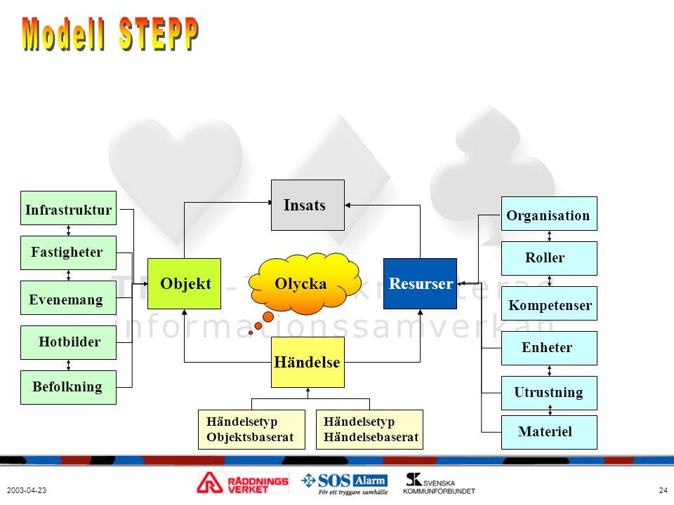 2003-04-2324 Organisation Roller Enheter Utrustning Kompetenser Resurser Händelse Objekt Infrastruktur Fastigheter Hotbilder Befolkning Evenemang Händ