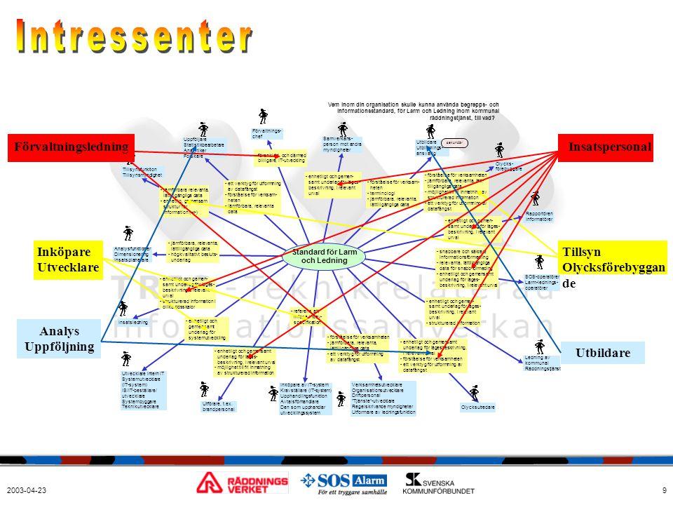 2003-04-239 Förvaltningsledning Inköpare Utvecklare Analys Uppföljning Utbildare Insatspersonal Tillsyn Olycksförebyggan de