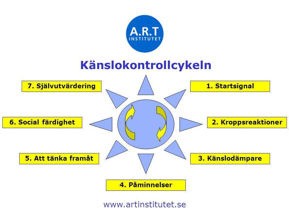 2. Kroppsreaktioner 1. Startsignal 3. Känslodämpare5. Att tänka framåt 4. Påminnelser 6. Social färdighet 7. Självutvärdering www.artinstitutet.se Kän