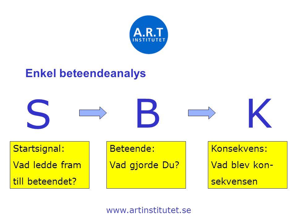 Enkel beteendeanalys www.artinstitutet.se S BK Startsignal: Vad ledde fram till beteendet? Beteende: Vad gjorde Du? Konsekvens: Vad blev kon- sekvense