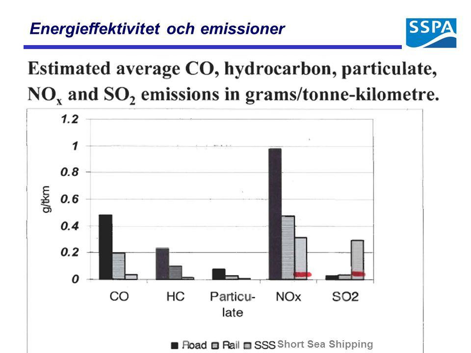 Energieffektivitet och emissioner Short Sea Shipping