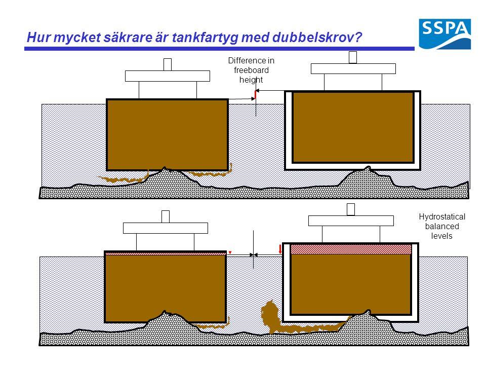 Single hullDouble hull Hur mycket säkrare är tankfartyg med dubbelskrov? Hydrostatical balanced levels Difference in freeboard height