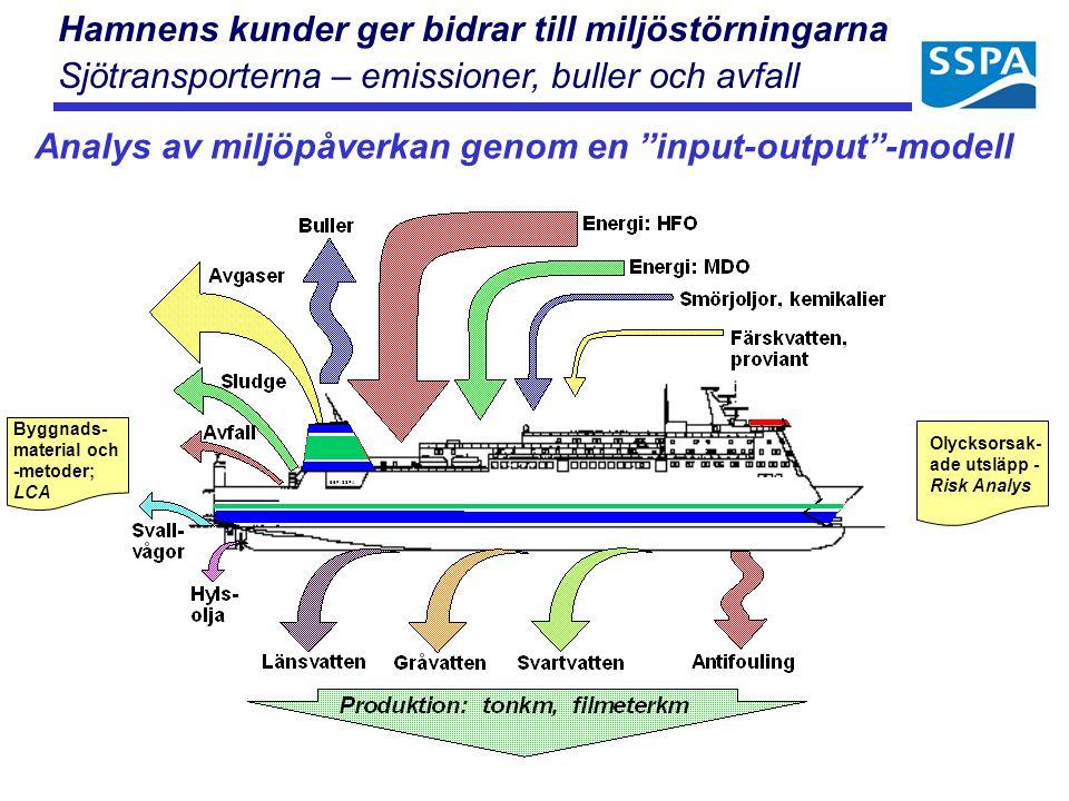 """Hamnens kunder ger bidrar till miljöstörningarna Sjötransporterna – emissioner, buller och avfall Analys av miljöpåverkan genom en """"input-output""""-mode"""