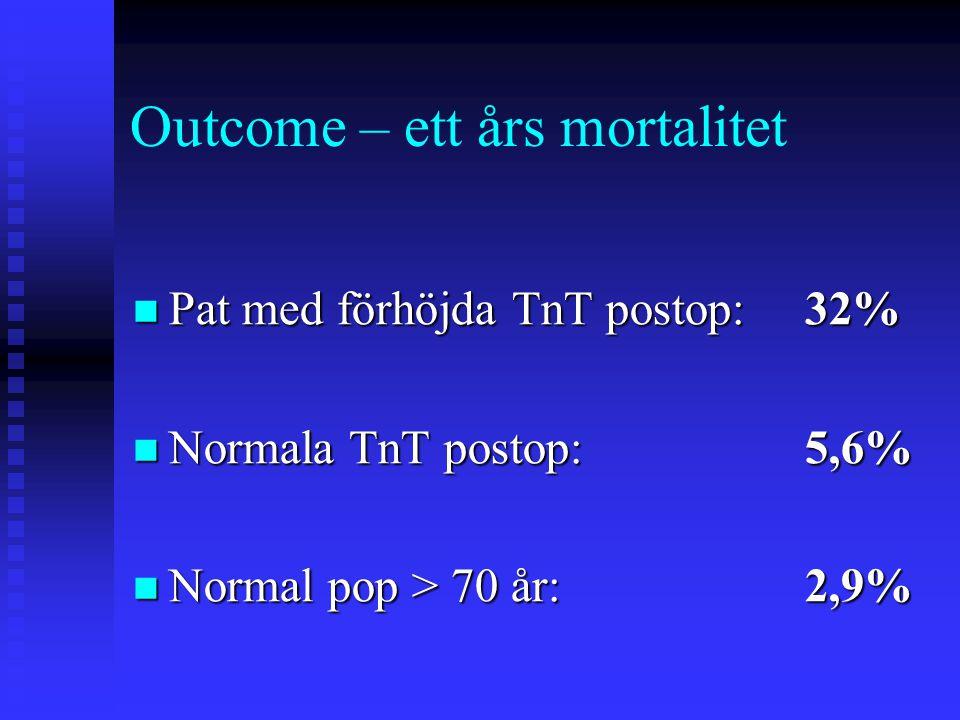 Outcome – ett års mortalitet  Pat med förhöjda TnT postop:32%  Normala TnT postop:5,6%  Normal pop > 70 år:2,9%