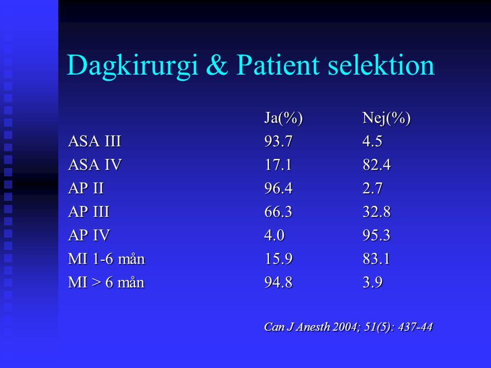 Dagkirurgi & Patient selektion Ja(%)Nej(%) ASA III93.74.5 ASA IV17.182.4 AP II96.42.7 AP III66.332.8 AP IV4.095.3 MI 1-6 mån15.983.1 MI > 6 mån94.83.9 Can J Anesth 2004; 51(5): 437-44