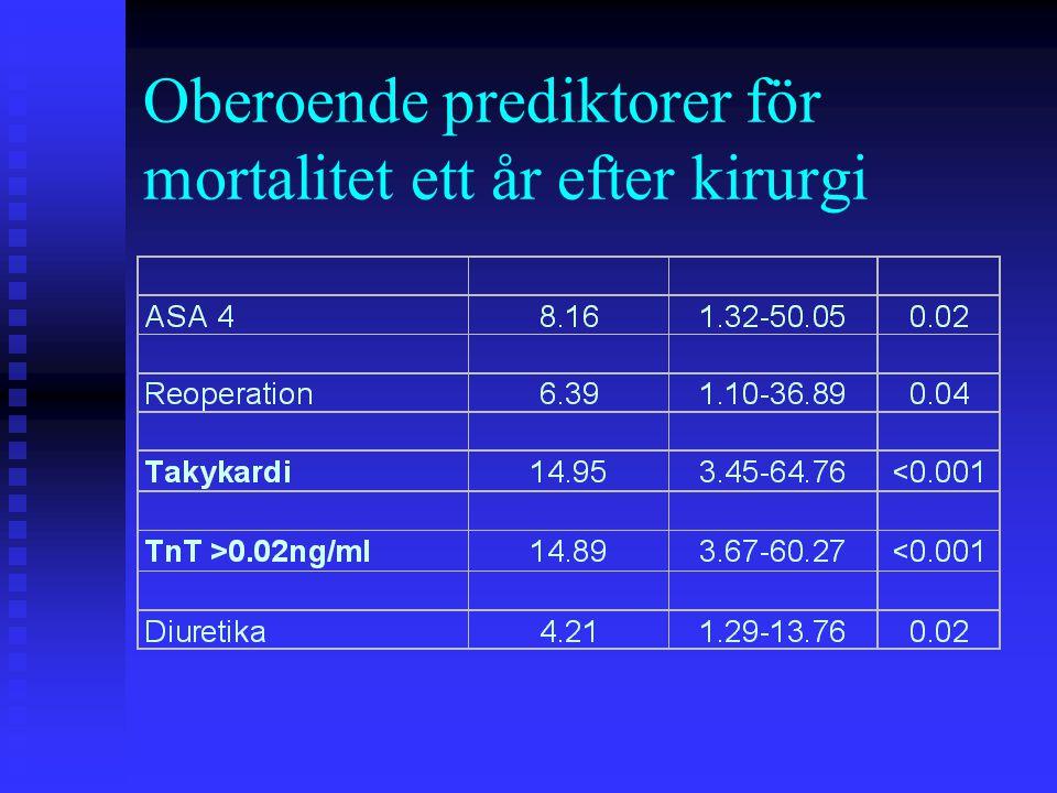 Oberoende prediktorer för mortalitet ett år efter kirurgi