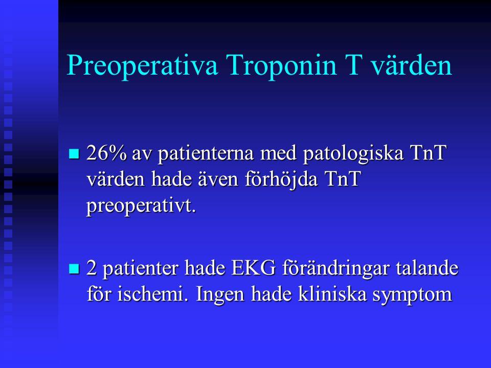 Preoperativa Troponin T värden  26% av patienterna med patologiska TnT värden hade även förhöjda TnT preoperativt.