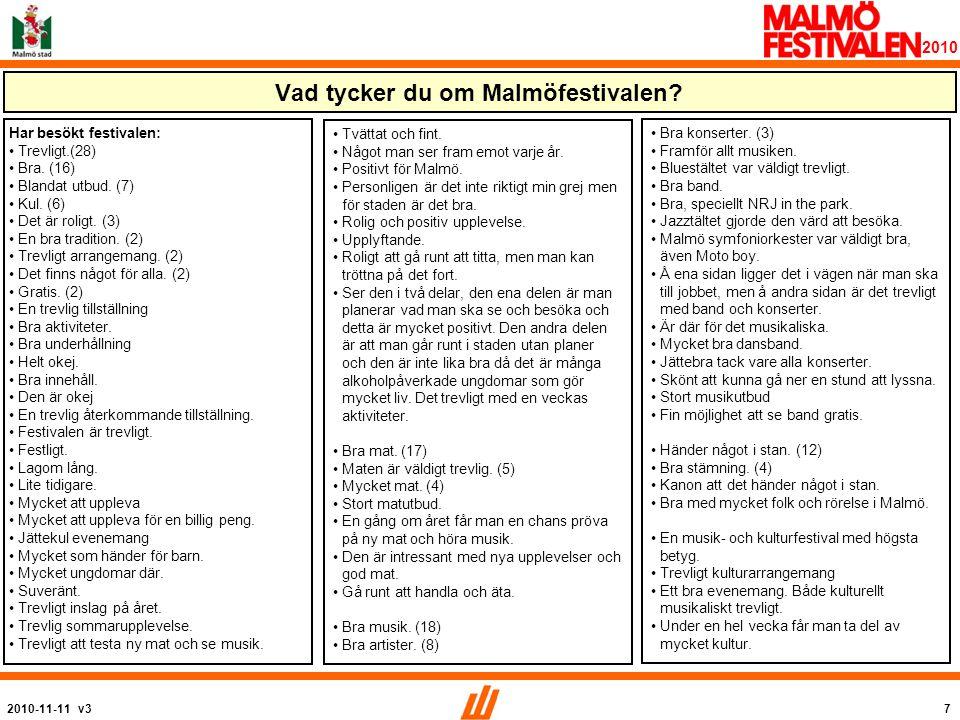 2010-11-11 v358 2010 Malmöfestivalen ökar Malmös attraktionskraft som besöksdestination Medel: 2,9 / 2,6 Båda grupperna anser att festivalen tydligt bidrar till Malmös attraktionskraft, besökarna, som väntat, i lite högre grad.