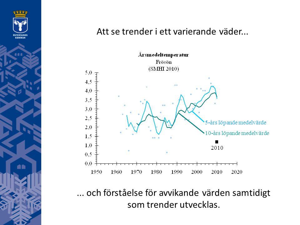 5-års löpande medelvärde 10-års löpande medelvärde Att se trender i ett varierande väder... 2010... och förståelse för avvikande värden samtidigt som