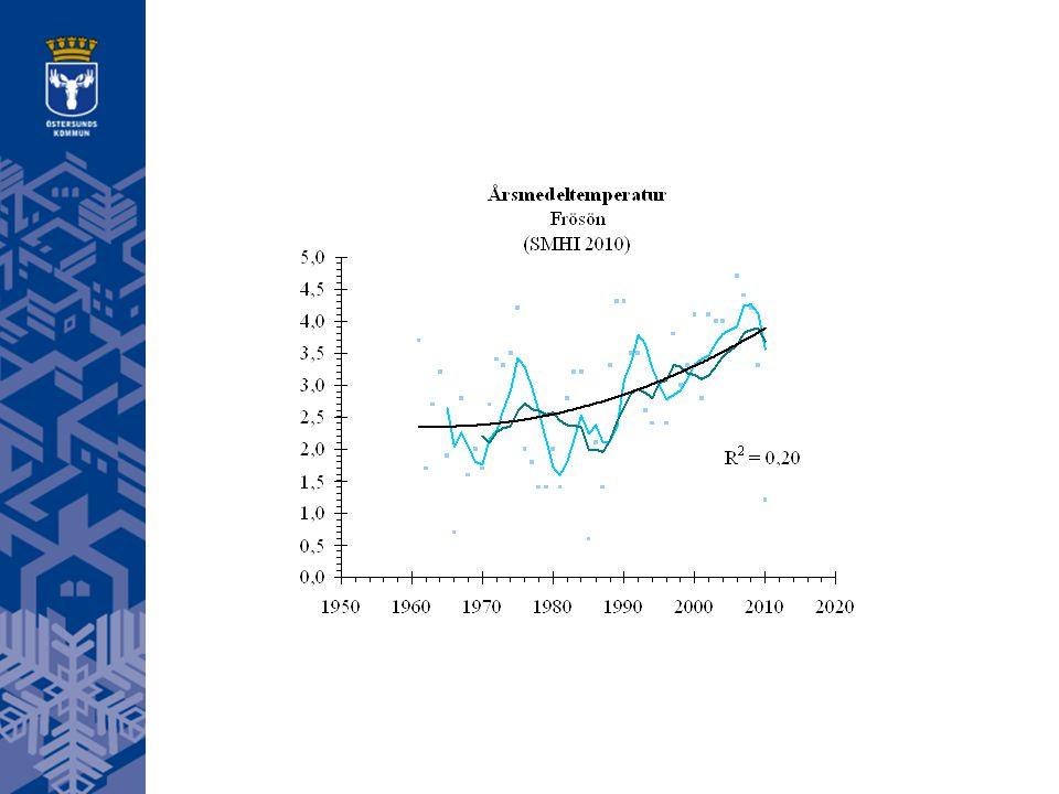 1,5°C Upplösningen på data har betydelse för om trender kan utläsas eller ej. Vad är normalt?