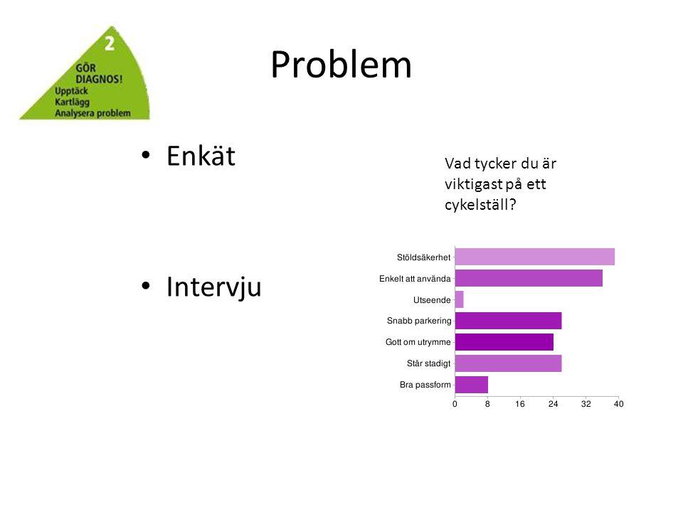 Problem • Enkät • Intervju Vad tycker du är viktigast på ett cykelställ?