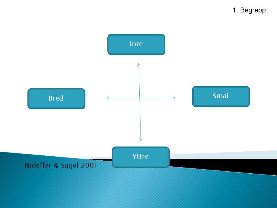 Inre Bred Yttre Smal 1. Begrepp Nideffer & Sagel 2001