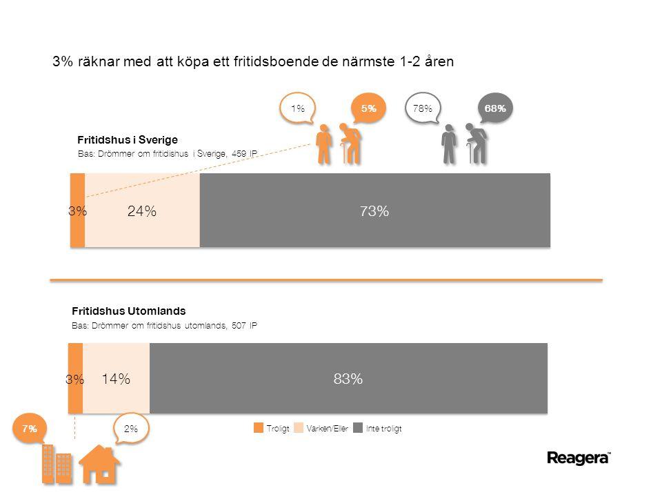 3% räknar med att köpa ett fritidsboende de närmste 1-2 åren Fritidshus i Sverige Fritidshus Utomlands Bas: Drömmer om fritidishus i Sverige, 459 IP Bas: Drömmer om fritidshus utomlands, 507 IP 68% 78% 5% 1% 2% 7% TroligtVarken/EllerInte troligt