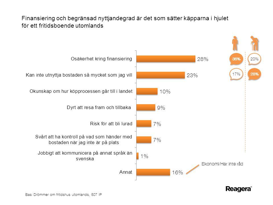Finansiering och begränsad nyttjandegrad är det som sätter käpparna i hjulet för ett fritidsboende utomlands Ekonomi/Har inte råd Bas: Drömmer om fritidshus utomlands, 507 IP 36% 20% 28% 17%