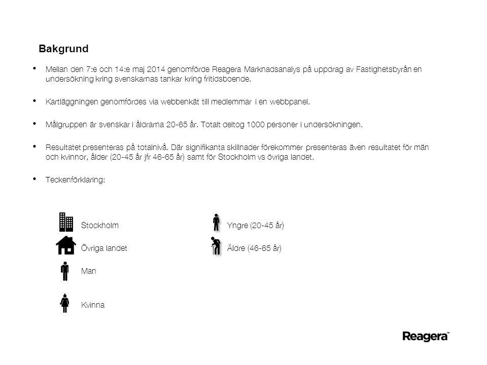 Bakgrund • Mellan den 7:e och 14:e maj 2014 genomförde Reagera Marknadsanalys på uppdrag av Fastighetsbyrån en undersökning kring svenskarnas tankar kring fritidsboende.