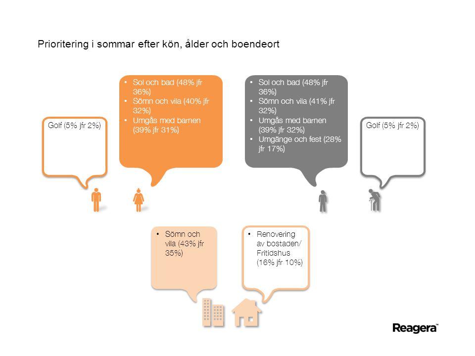 Prioritering i sommar efter kön, ålder och boendeort Golf (5% jfr 2%) • Sol och bad (48% jfr 36%) • Sömn och vila (40% jfr 32%) • Umgås med barnen (39% jfr 31%) Golf (5% jfr 2%) • Sol och bad (48% jfr 36%) • Sömn och vila (41% jfr 32%) • Umgås med barnen (39% jfr 32%) • Umgänge och fest (28% jfr 17%) • Renovering av bostaden/ Fritidshus (16% jfr 10%) • Sömn och vila (43% jfr 35%)