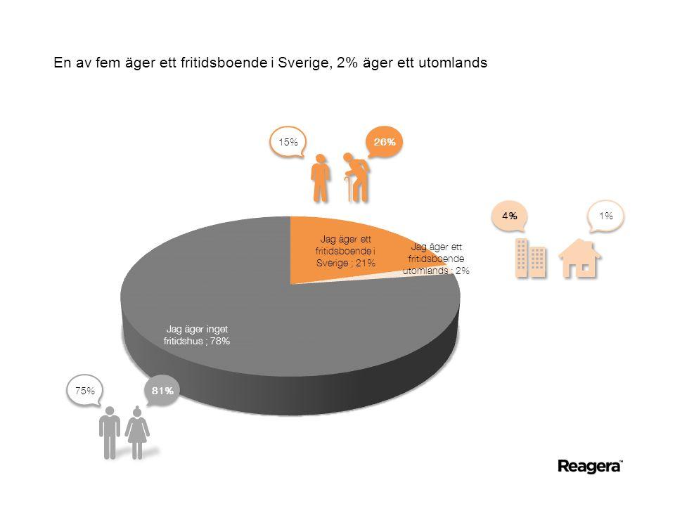 En av fem äger ett fritidsboende i Sverige, 2% äger ett utomlands 26% 15% 81% 75% 1% 4%