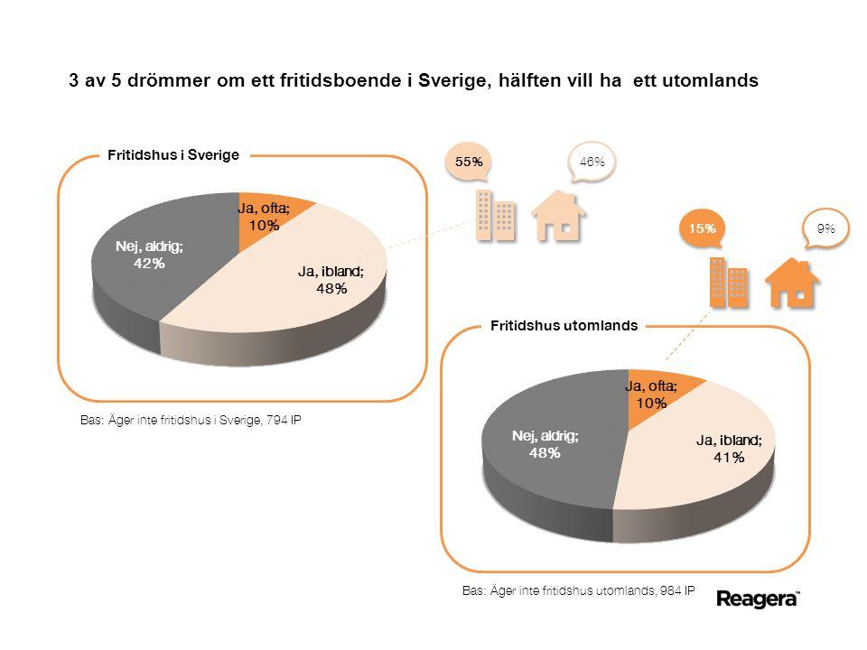 3 av 5 drömmer om ett fritidsboende i Sverige, hälften vill ha ett utomlands Fritidshus i Sverige Fritidshus utomlands Bas: Äger inte fritidshus i Sverige, 794 IP Bas: Äger inte fritidshus utomlands, 984 IP 46% 55% 9% 15%
