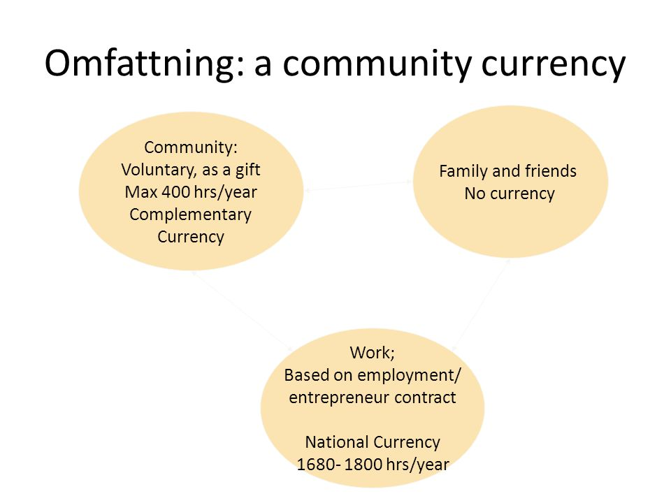 Omfattning: a community currency Community: Voluntary, as a gift Max 400 hrs/year Complementary Currency Family and friends No currency Work; Based on employment/ entrepreneur contract National Currency 1680- 1800 hrs/year