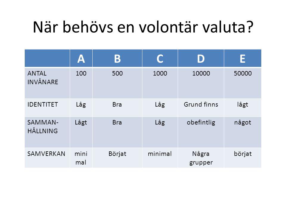 När behövs en volontär valuta? ABCDE ANTAL INVÅNARE 10050010001000050000 IDENTITETLågBraLågGrund finnslågt SAMMAN- HÅLLNING LågtBraLågobefintlignågot