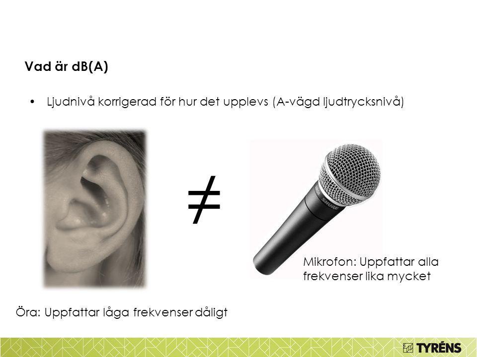 Vad är dB(A) •Ljudnivå korrigerad för hur det upplevs (A-vägd ljudtrycksnivå) Mikrofon: Uppfattar alla frekvenser lika mycket Öra: Uppfattar låga frekvenser dåligt ≠