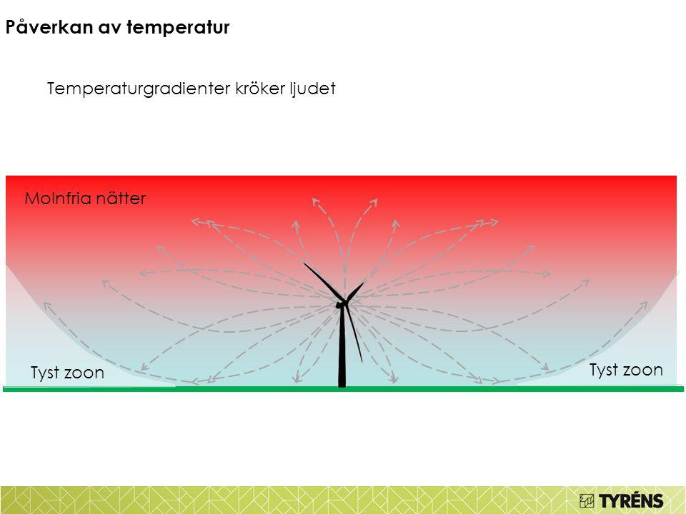Tidig sommarmorgon Molnfria nätter Påverkan av temperatur Tyst zoon Temperaturgradienter kröker ljudet