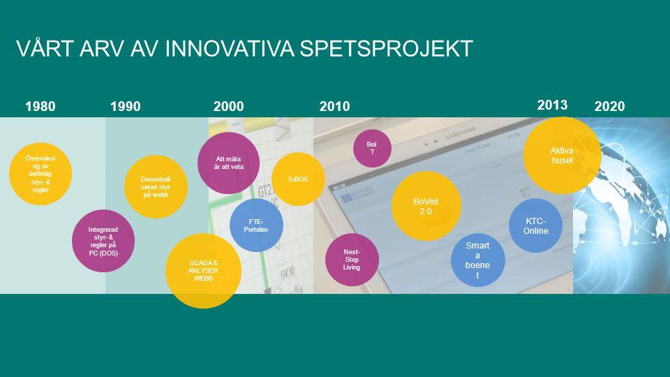 1980199020002010 2013 2020 Att mäta är att veta FTE- Portalen S-BOX Next- Step Living BoI T BoVist 2.0 Smart a boene t Aktiva huset SCADA & ANLYSER WE