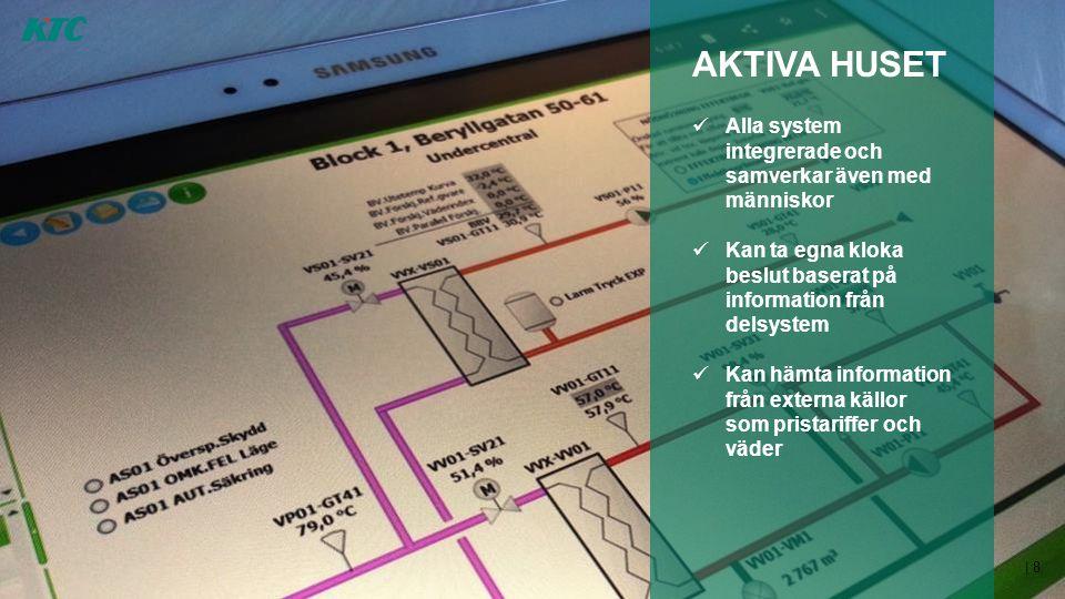 | 8 AKTIVA HUSET  Alla system integrerade och samverkar även med människor  Kan ta egna kloka beslut baserat på information från delsystem  Kan häm