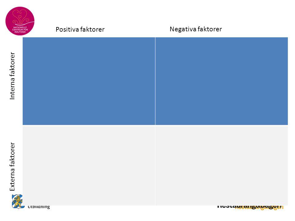 Interna faktorer Externa faktorer Positiva faktorer Negativa faktorer Styrkor HotMöjligheter Svagheter