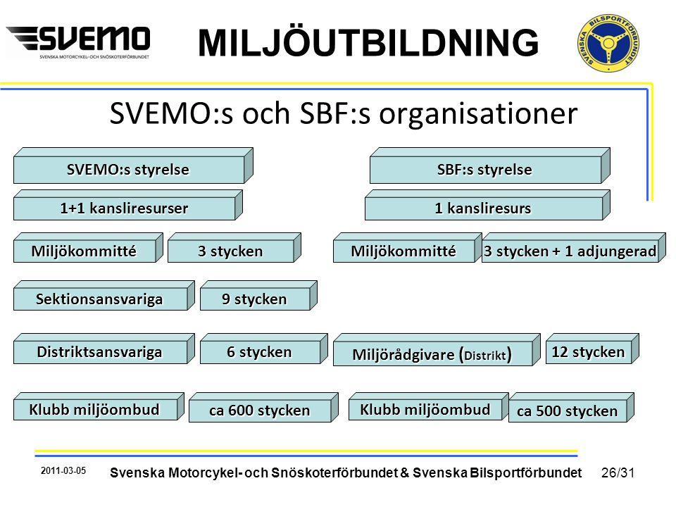 MILJÖUTBILDNING SVEMO:s och SBF:s organisationer SVEMO:s styrelse 2011-03-05 Svenska Motorcykel- och Snöskoterförbundet & Svenska Bilsportförbundet Mi