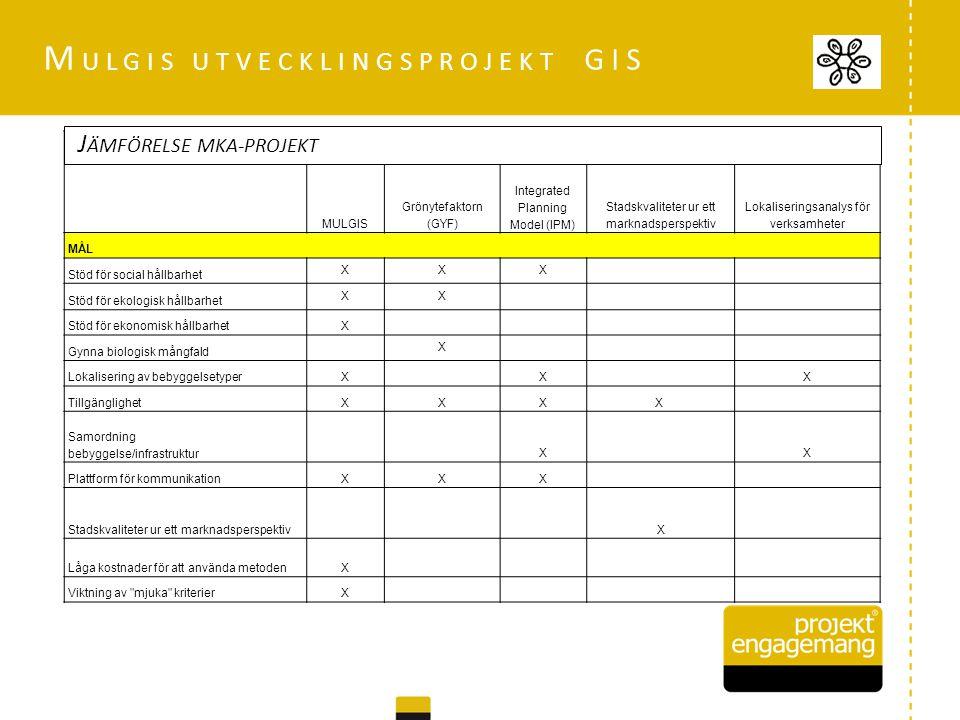 MULGIS Grönytefaktorn (GYF) Integrated Planning Model (IPM) Stadskvaliteter ur ett marknadsperspektiv Lokaliseringsanalys för verksamheter MÅL Stöd för social hållbarhet XXX Stöd för ekologisk hållbarhet XX Stöd för ekonomisk hållbarhetX Gynna biologisk mångfald X Lokalisering av bebyggelsetyperX X X TillgänglighetXXXX Samordning bebyggelse/infrastruktur X X Plattform för kommunikationXXX Stadskvaliteter ur ett marknadsperspektiv X Låga kostnader för att använda metodenX Viktning av mjuka kriterierX J ÄMFÖRELSE MKA-PROJEKT M ULGIS UTVECKLINGSPROJEKT GIS