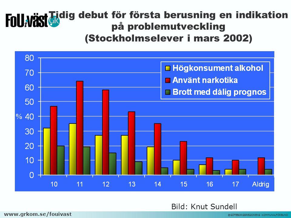 www.grkom.se/fouivast ©GÖTEBORGSREGIONENS KOMMUNALFÖRBUND Tidig debut för första berusning en indikation på problemutveckling (Stockholmselever i mars