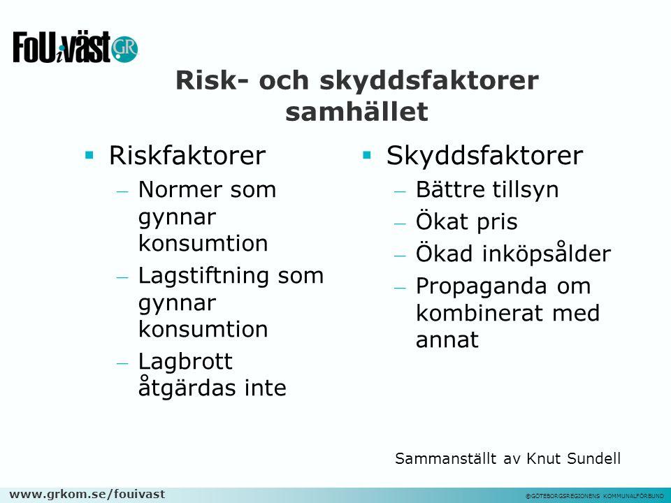 www.grkom.se/fouivast ©GÖTEBORGSREGIONENS KOMMUNALFÖRBUND Risk- och skyddsfaktorer samhället  Riskfaktorer – Normer som gynnar konsumtion – Lagstiftn